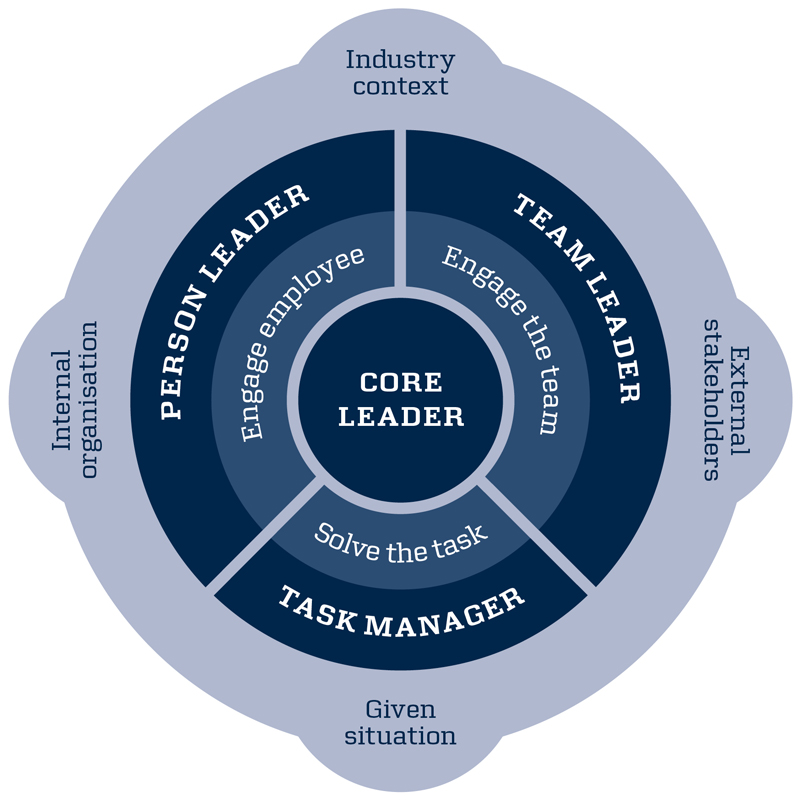 Front Line Leadership Development Maersk Training