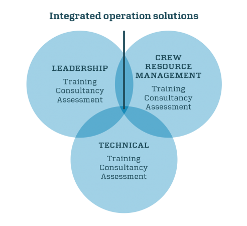 Maersk-training-integrated-solutions-concept-SMALL