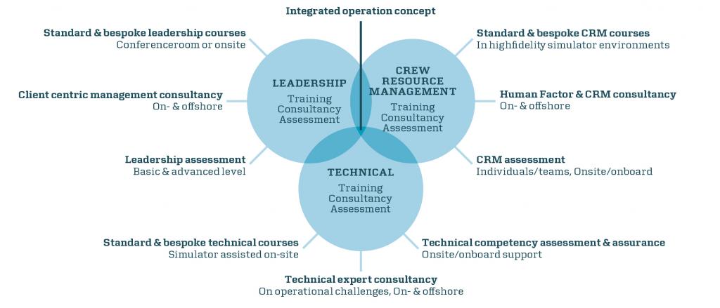 Courses - Maersk Training